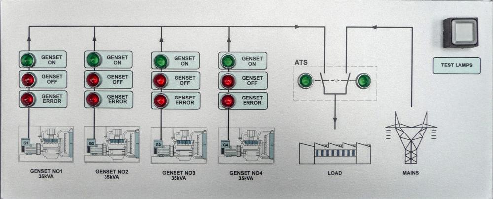 Zespół prądotwórczy ZPW 35 DTZ - Monitoring pracy synchronicznej